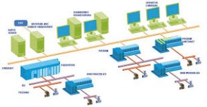 GE Process Systems