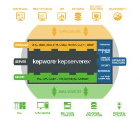 Kepserverex Technology view