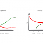 MES Expected vs Real Value